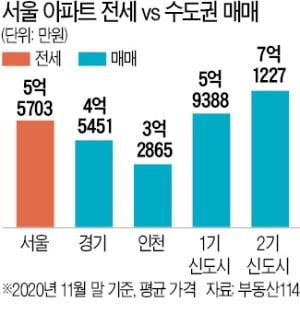 [희망 2021 부동산 시장] 대출한도 규제 여파…서울 전셋값으로 살 수 있는 수도권 아파트 인기