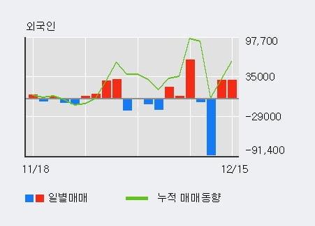 '이건산업' 52주 신고가 경신, 단기·중기 이평선 정배열로 상승세