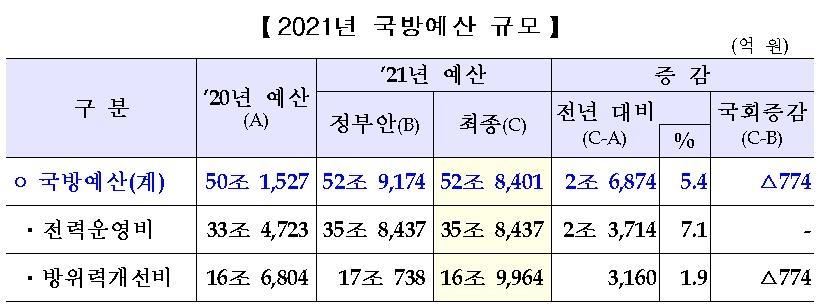 내년 국방예산 5.4% 증가한 52조8천여억원…마스크 구매비 증액