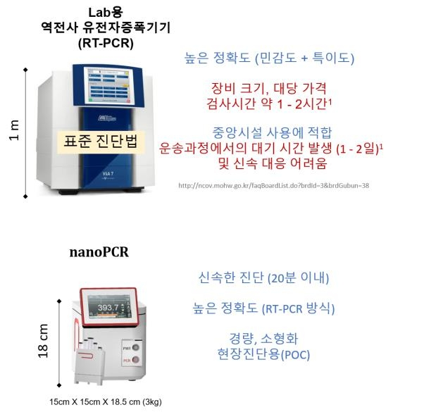 """""""코로나19 현장서 단 17분내 진단""""…초고속 '나노PCR' 기술 개발"""