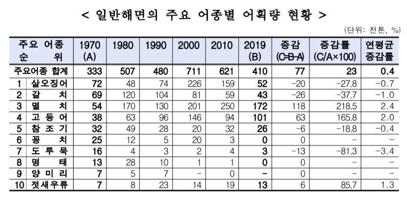 """50년 새 갈치 38%↓ 살오징어 28%↓…""""중국어선 불법조업 탓"""""""