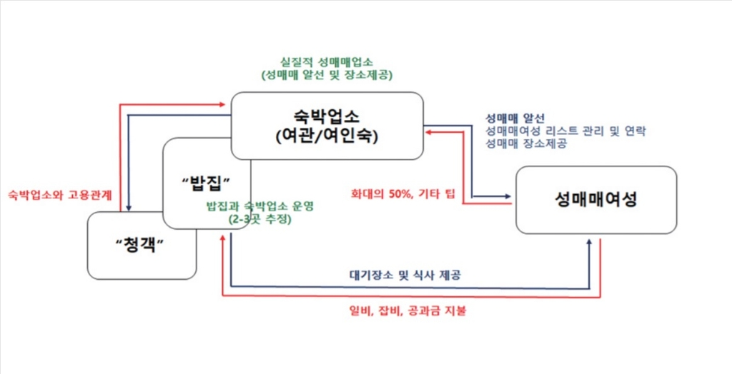 """""""성 불평등 상징 대전역 주변 성매매 집결지를 자활 공간으로"""""""