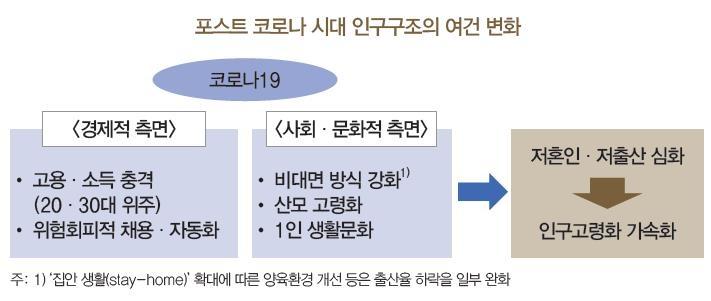 """한은 """"코로나가 혼인·출산 막아…2022년까지 영향"""""""