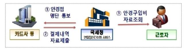 올해 연말정산 어떻게 달라졌나…경단녀 감면확대·카드 공제↑