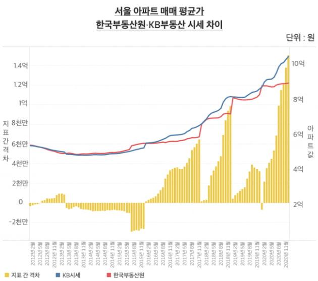 서울 아파트 매매 평균가. 한국부동산원·KB부동산 시세 차이. 최근 한국부동산원 시세가 KB시세 보다 1억5000만원 가량 낮은 것으로 나타나면서 두 지표 간 격차가 사상 최고치를 기록했다. 2016년부터 연초에는 한국부동산원이 KB시세와 격차를 좁혀다가 연말이 갈수록 격차가 벌어지는 패턴이 두드러지고 있다. /그래프=신현보 한경닷컴 기자