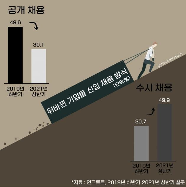 49.6%→30.1% '대졸공채' 이젠 옛말 되나?