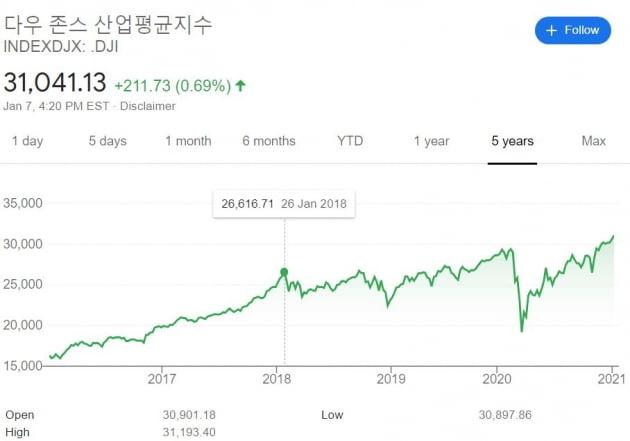 '폭락' 앞뒀던 2018년 1월과 다른 점 [김현석의 월스트리트나우]