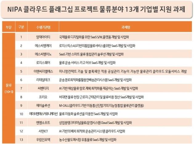 """""""농산물 경매 클라우드로""""…KT, 13개 기업 물류 SW 개발 지원"""