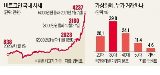 3000만원 넘은지 11일 만에 4200만원…다시 '비트코인 광풍'