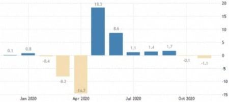 미국 소매판매 동향. 작년 11월엔 전달 대비 -1.1%로 부진했다. 트레이딩이코노믹스 제공