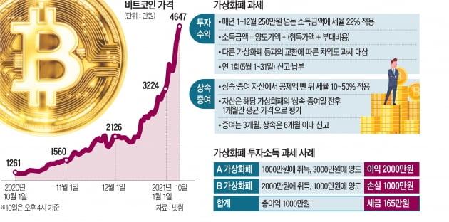 급등하는 가상화폐…年 1000만원 차익 땐 세금 165만원 낸다