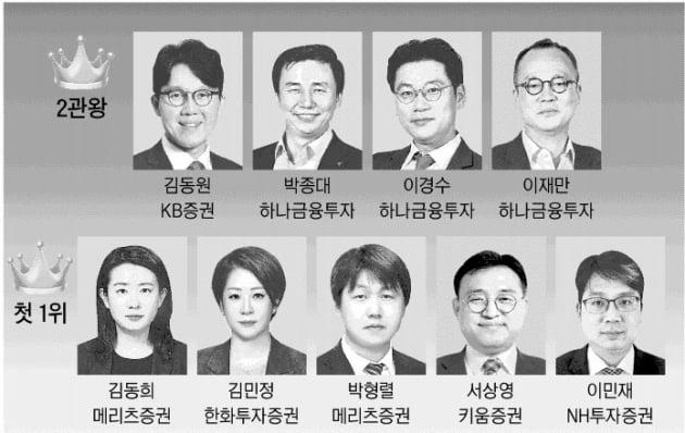 '리서치 名家' 하나금투 박종대·이경수·이재만 '2관왕'
