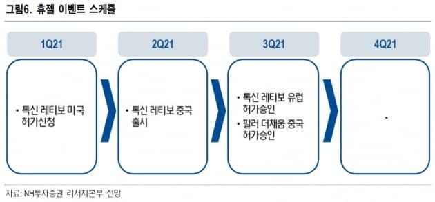 """""""휴젤, 中 수출 개시로 고성장 전망…목표가↑"""""""