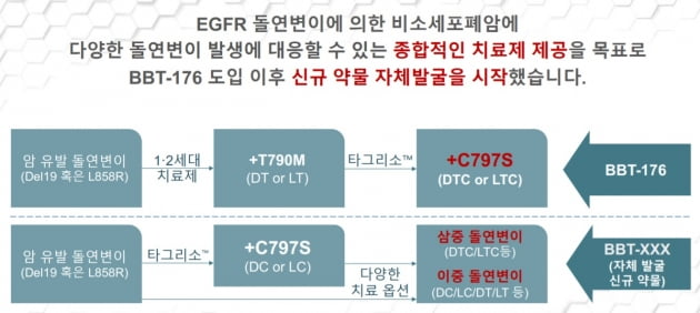 """브릿지바이오 """"비소세포폐암, 신규 후보물질 발굴 시작"""""""