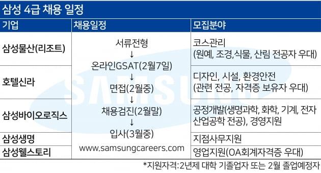 '손씻기'면접 있는 삼성웰스토리, 수도권 근무자 뽑는 삼성생명
