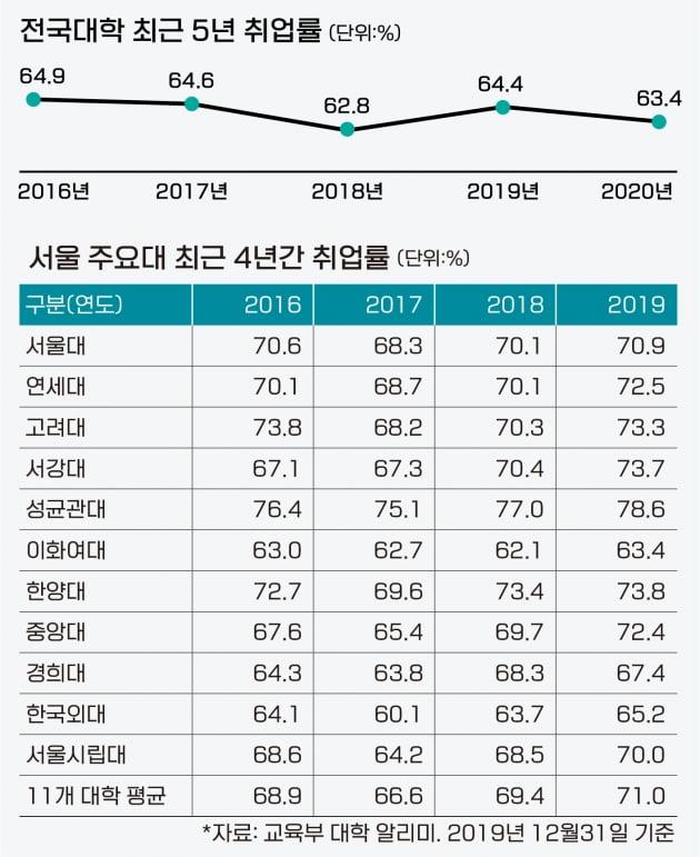 서울 주요대 취업률 높은 빅3는 '성균관대·한양대·서강대'