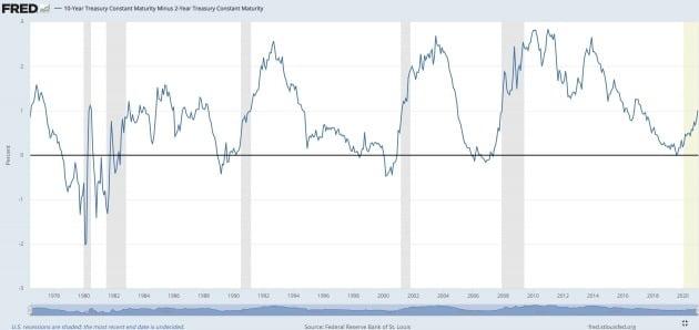 미 국채의 장단기 금리차를 보여주는 그래프. 장단기 금리가 역전된 뒤 오름세로 접어들 때마다 어김없이 경기 침체(회색 막대)가 찾아왔다. 세인트루이스 연방준비은행 제공.