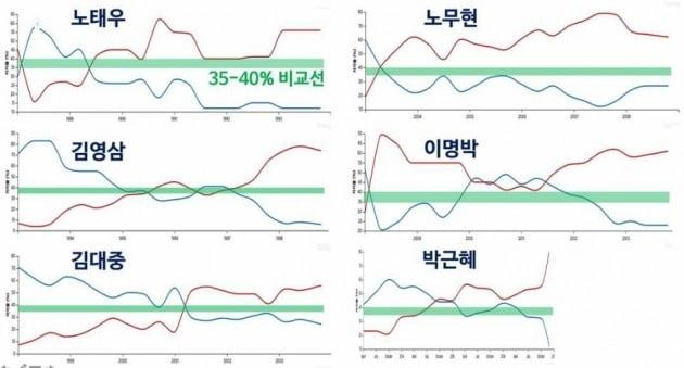 문재인 대통령의 최근 지지율 35~40%(초록색)와 역대 대통령 지지율(파란색) 및 부정평가 비율(빨간색)을 비교했다. / 출처=우종학 교수 페이스북