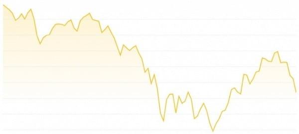 15일 비트코인 가격의 흐름 (미국 동부시간 기준)