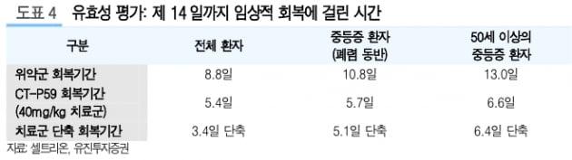 """""""셀트리온, 코로나19 치료제 2분기 해외 긴급사용승인 예상"""""""