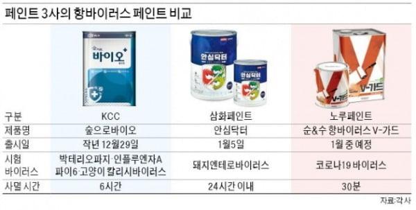 항바이러스 제품 경쟁 불붙은 페인트업계