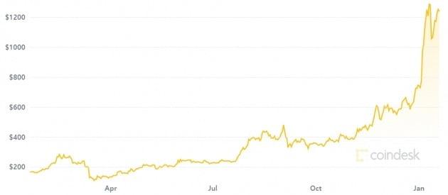 역대 최고치로 치솟은 이더리움 가격. 그래프는 지난 1년 간의 시세 변화. 미 가상화폐 거래소 코인데스크 캡처