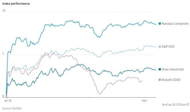 20일(현지시간) 개장 직후부터 급등한 미국 뉴욕증권거래소의 S&P 500 지수. 월스트리트저널 캡처