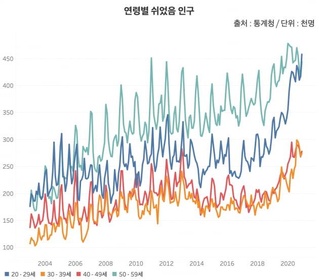 연령별 쉬었음 인구. 쉬었음 인구는 2017년 5월부터 44개월째 증가세다. /그래프=신현보 한경닷컴 기자