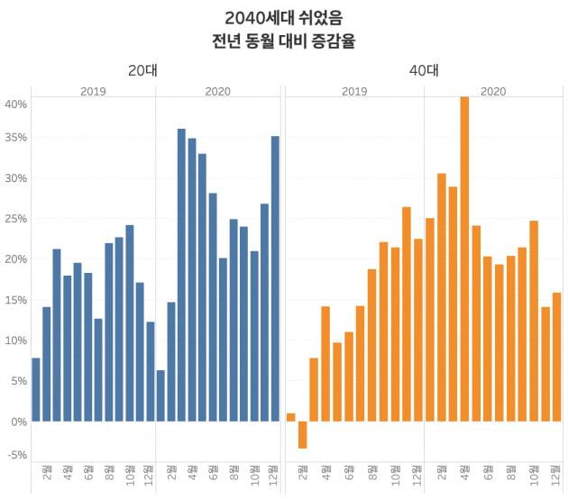 2040세대 쉬었음 인구는 각각 24개월, 22개월 연속 증가하고 있다. /그래프=신현보 한경닷컴 기자
