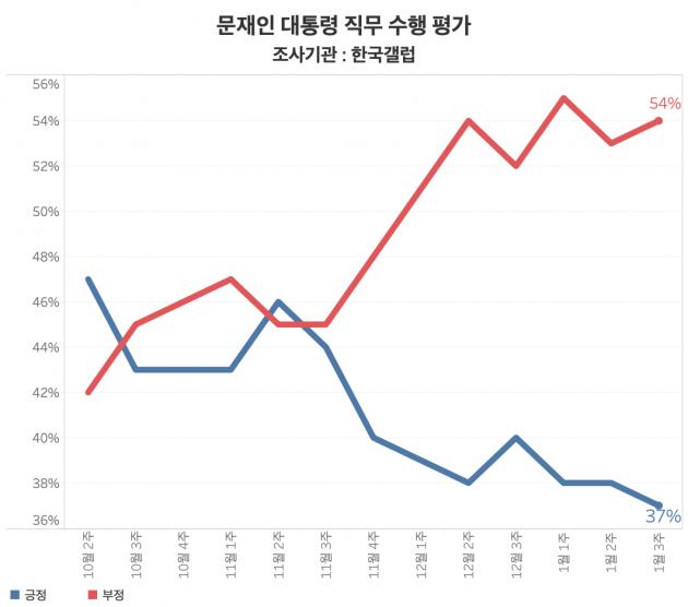 문재인 대통령 직무 수행 평가. 1월 3주차 한국갤럽 여론조사에 따르면 문 대통령 국정 지지율은 37%로 사상 최저치를 기록했다. /그래프=신현보 한경닷컴 기자