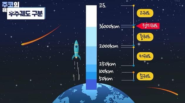 우주 궤도 구분 / 주코노미TV 캡처