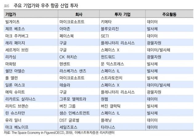 글로벌 기업가들이 투자한 우주항공산업 혁신기업 / 출처: 염동찬,이지영 이베스트증권 애널리스트