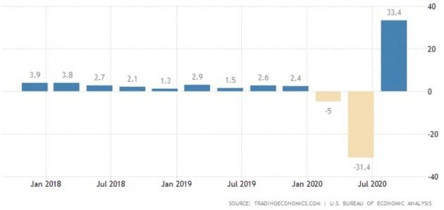 미국의 작년 분기별 국내총생산(GDP) 증가율 추이. 트레이딩이코노믹스 제공