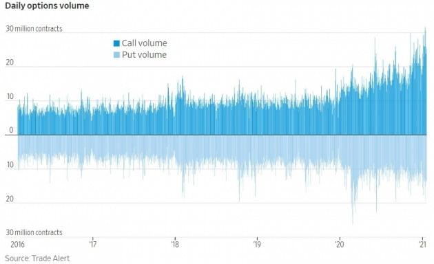 최근들어 뉴욕 증시에서 급증한 옵션 거래량. 월스트리트저널 캡처