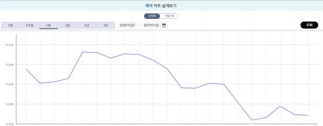 코스닥 제약업종지수 최근 1개월 흐름/한국거래소 홈페이지