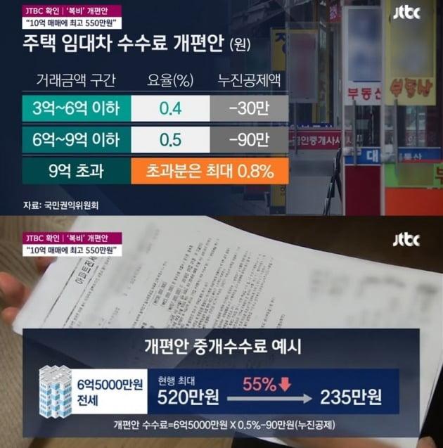 JTBC는 정부가 부동산 중개 수수료 인하를 확정했다고 보도했다. / 자료= JTBC 보도화면