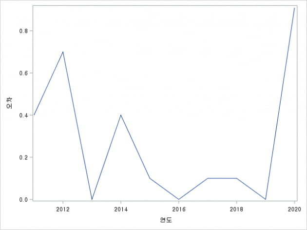 IMF 10월 전망치와 한은 1월 속보치의 오차