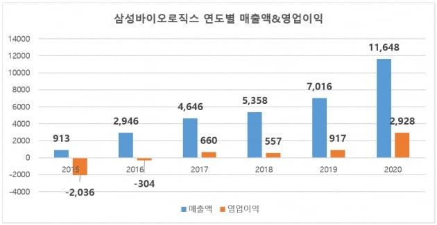 삼성바이오로직스, 창사 9년 만에 연매출 1조원 돌파