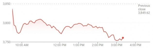 미국 뉴욕 증시의 S&P 500 지수. 제롬 파월 Fed 의장의 언론 브리핑(오후 2시30분) 이후 하락세를 확대했다.