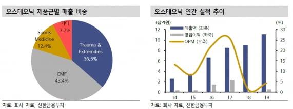 """""""오스테오닉, 관절보존 제품 해외 진출로 호실적 기대"""""""