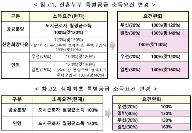 '연봉 1억 맞벌이도 가능'…신혼부부·생애최초 특공 길 열려