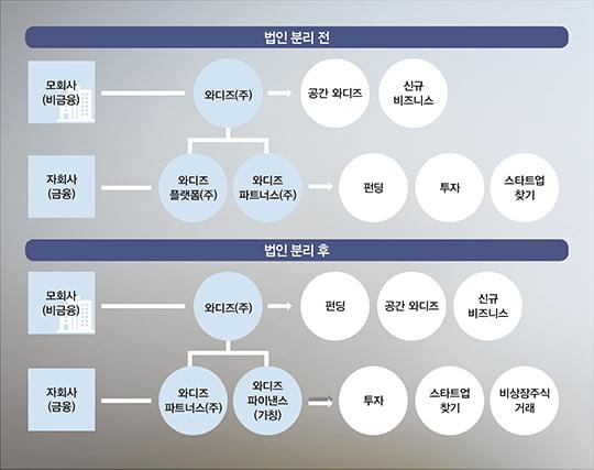 """[핀테크리더] 신혜성 와디즈 대표 """"펀딩과 투자,법인 분리로 책임중개 강화"""""""
