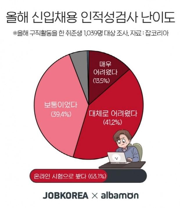 2020년 신입채용 인적성검사 난이도(사진 제공=잡코리아)