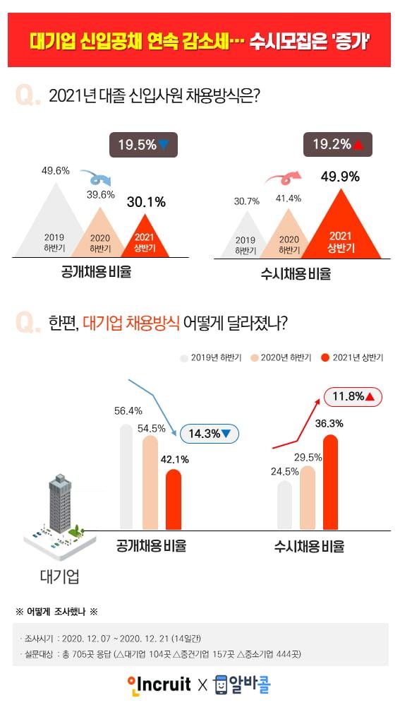 [알쓸신JOB] 대기업 신입공채 4년 연속 감소세…수시모집은 증가