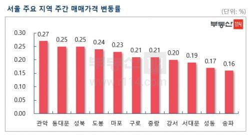 서울 아파트값 상승률 2주째 0.14%…외곽 중저가 매수세 견인