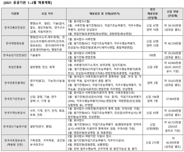 올해 공공기관서 2만6천명 뽑는다...한국전기안전공사, 지역난방공사 등 1월에만 20여곳 채용
