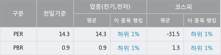 '한국단자' 52주 신고가 경신, 전일 종가 기준 PER 14.3배, PBR 0.9배, 업종대비 저PER