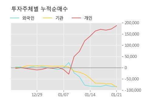 '삼성전기우' 52주 신고가 경신, 단기·중기 이평선 정배열로 상승세