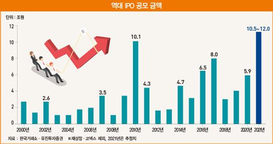 '넘치는 유동성·주가 랠리'…역대 최대 IPO 시장 열린다