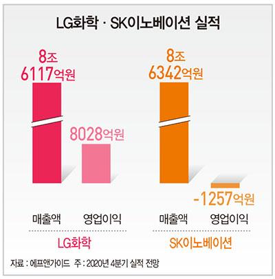 신학철 vs 김준, 화학·정유 기업의 미래 찾기…해 넘긴 배터리 소송 마무리 과제